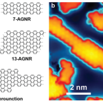 "Nanoribbons exhibit extraordinary properties that make them important candidates for future nanoelectronic technologies. A barrier to exploiting them, however, is the difficulty of controlling their shape at the atomic scale. A new precision approach for synthesizing graphene nanoribbons from pre-designed molecular building blocks has been developed. <a href=""http://newscenter.lbl.gov/2015/01/12/bottom-manipulating-nanoribbons-molecular-level/"">More></a>"